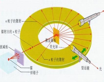 α粒子散射实验