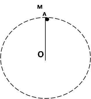 圆周运动向心力分析示意图
