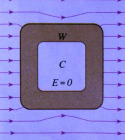 静电屏蔽原理图