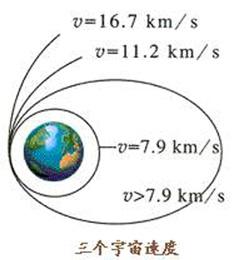 三个宇宙速度大小示意图