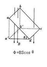 磁通量计算示意图