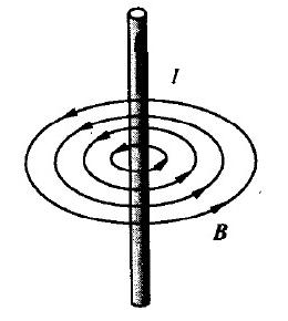 通电导线周围的磁场分布