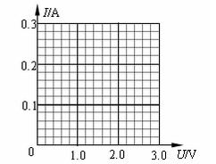 U-I特征曲线(伏安法)