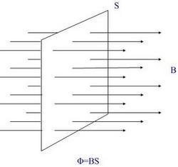 磁通量示意图