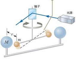 卡文迪许测量万有引力常量的实验原理