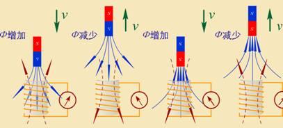 楞次定律判定电流的方向