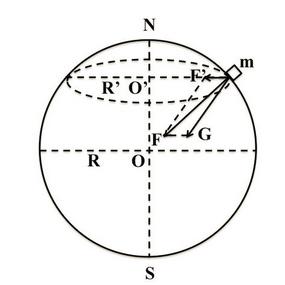 万有引力与重力的关系示意图