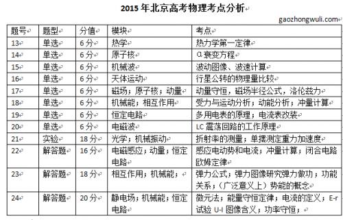 2015年北京高考理综物理考题